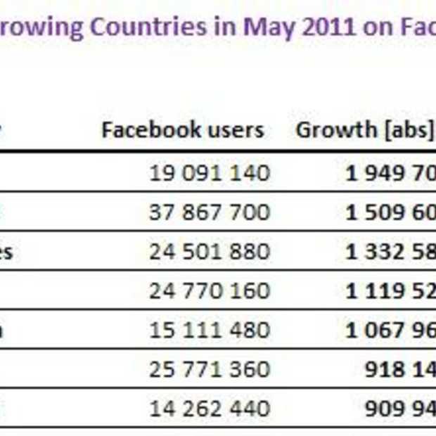 Facebook richting de 700 miljoen gebruikers
