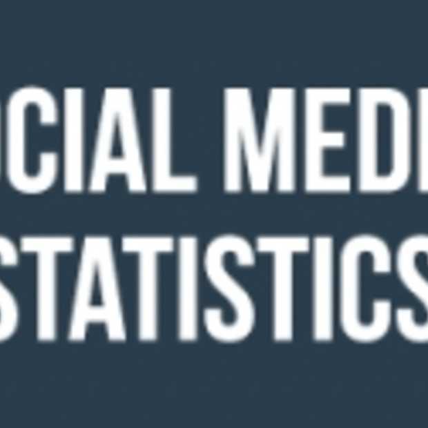 Fortune 500 Social Media statistieken [Infographic]