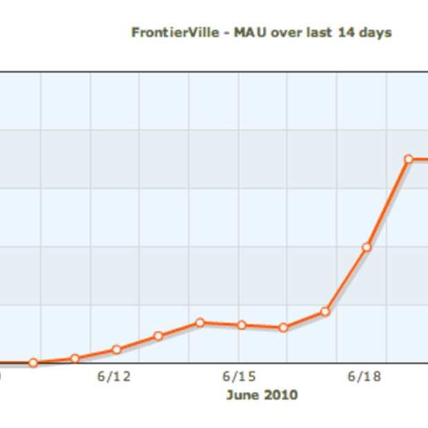 Frontierville deze week naar 10 miljoen gebruikers