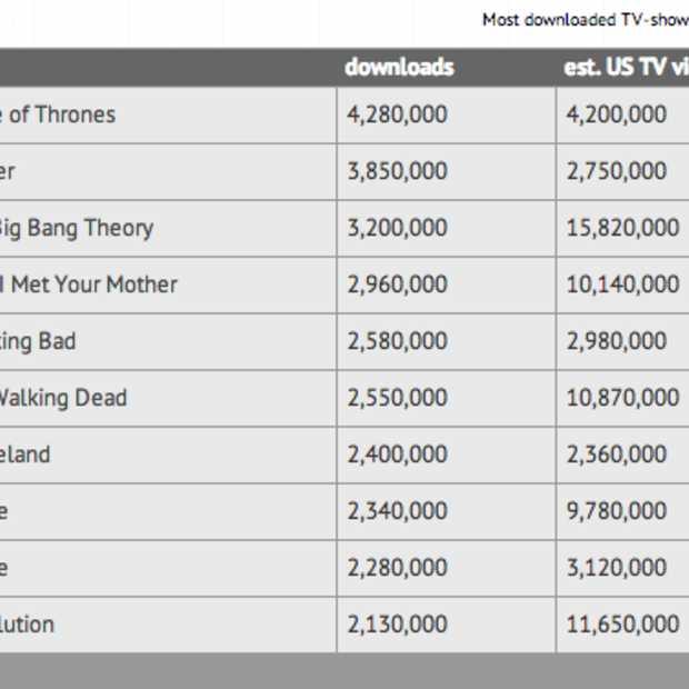 Game of Thrones meest illegaal gedownloade TV show van 2012