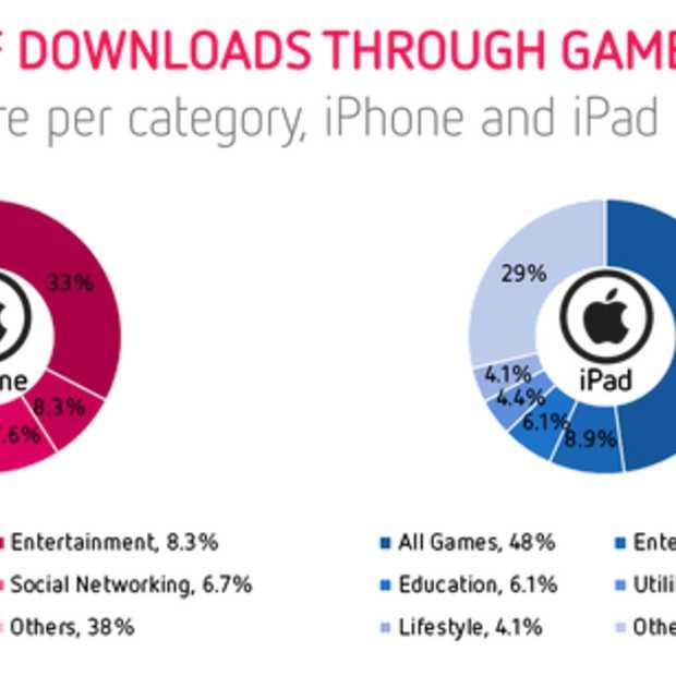 Games populair bij iPad en Android gebruikers