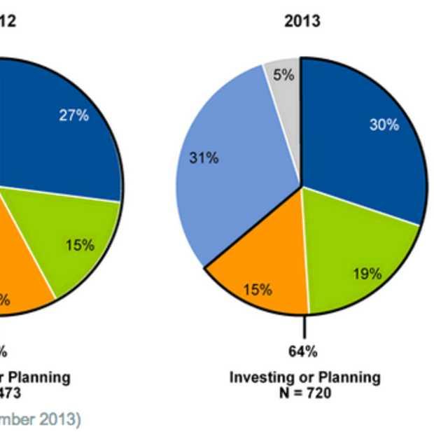 Gartner: De 'hype' rondom Big Data blijft en investeringen blijven toenemen
