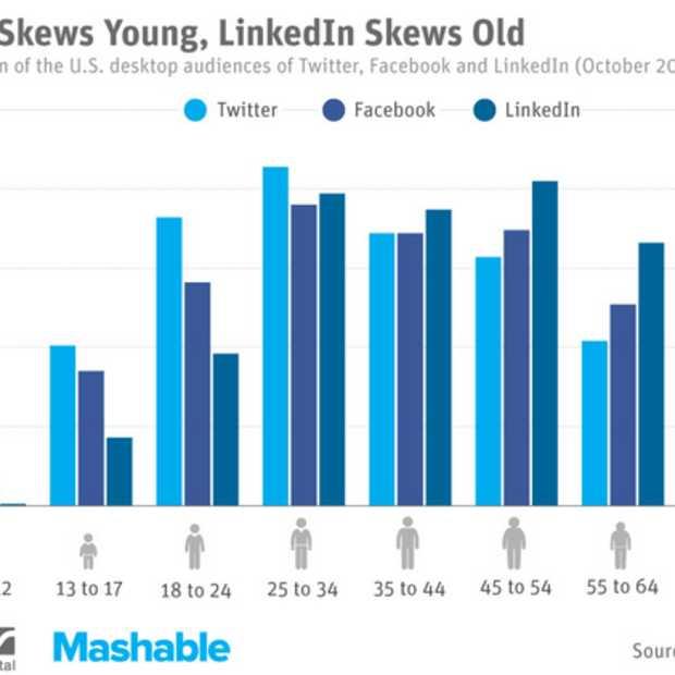 Gemiddelde leeftijd bij Twitter het laagst