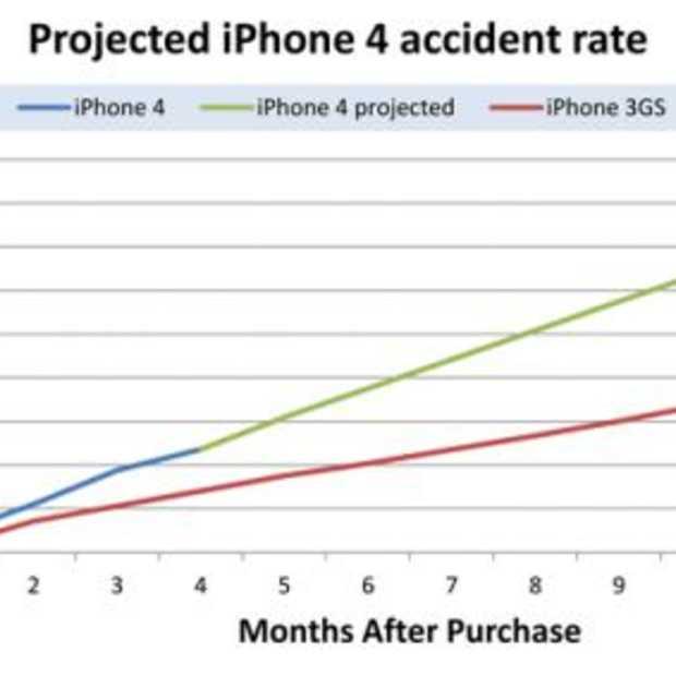 Glas iPhone4 breekt 82% vaker dan bij de 3gs
