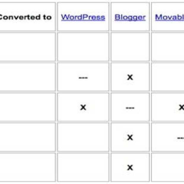 Google Blog Converters