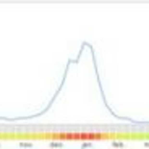 Google en twitter goede indicators