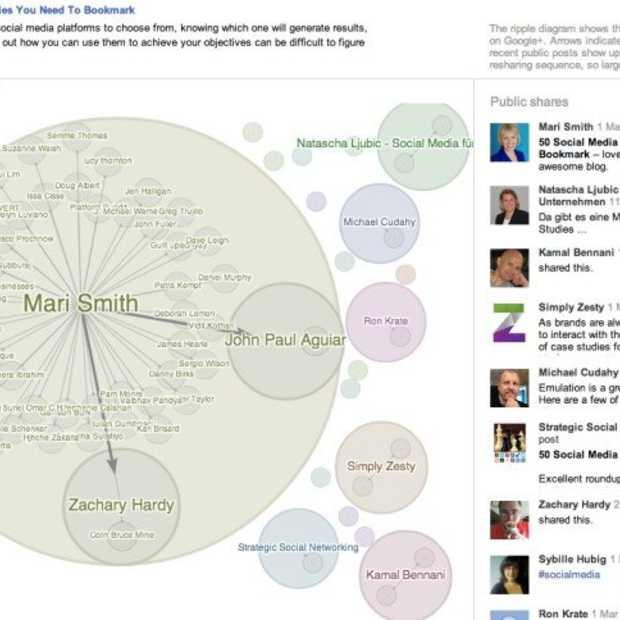 Google Ripples: hoe ontstaat de viraliteit van een bericht?