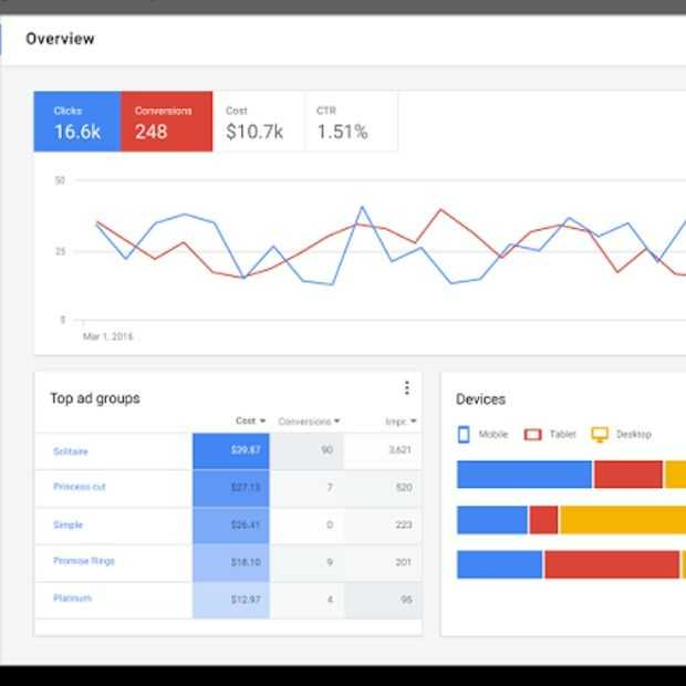 Google verandert Adwords interface