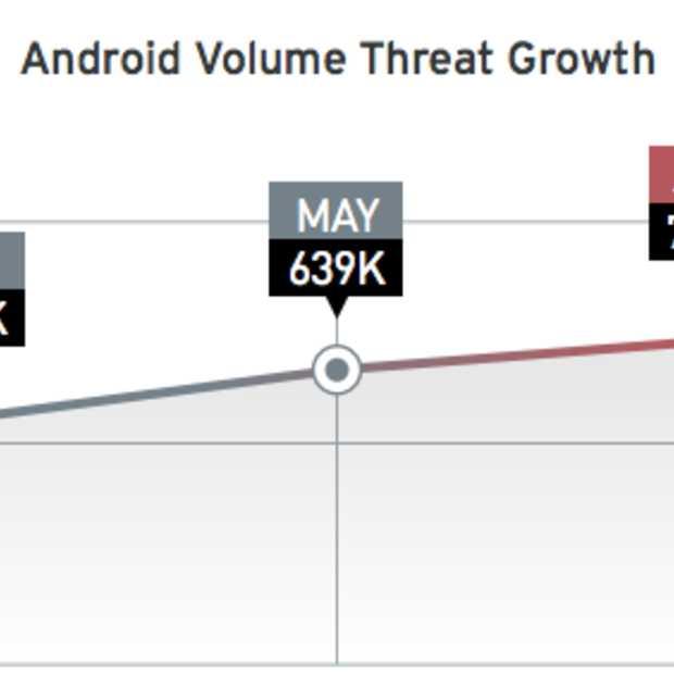 Hackers hebben focus op internetbankieren en Android