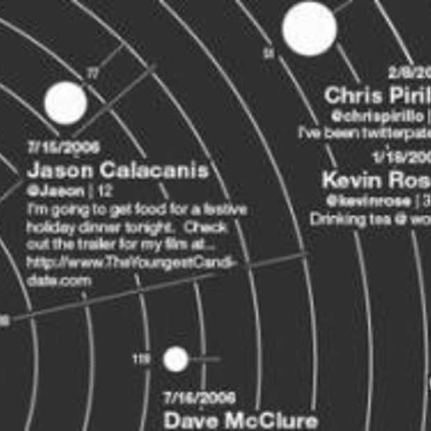 Infographic: de meest invloedrijke Twitteraars