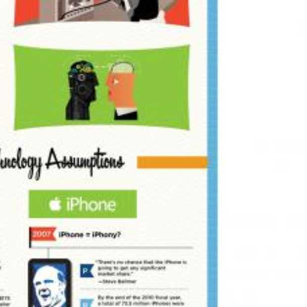 [infographic] Failed Tech Predictions