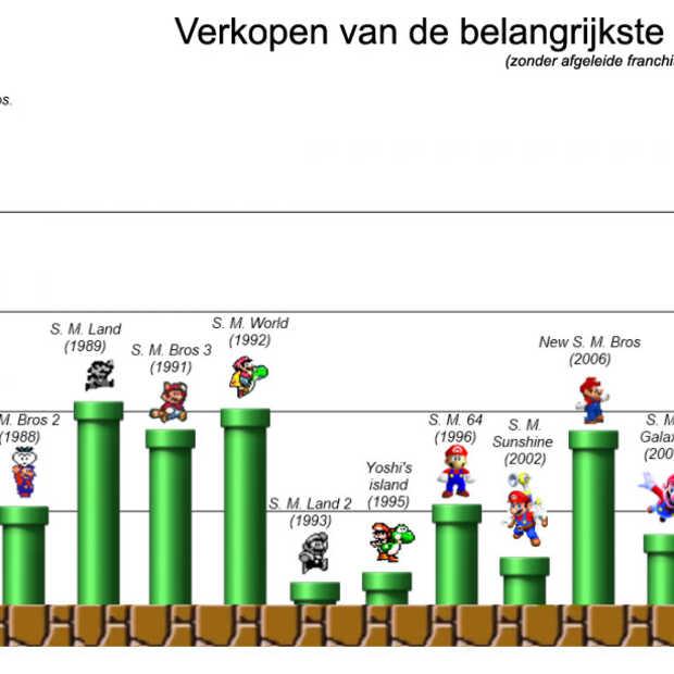 Infographic: Mario sales door de jaren heen