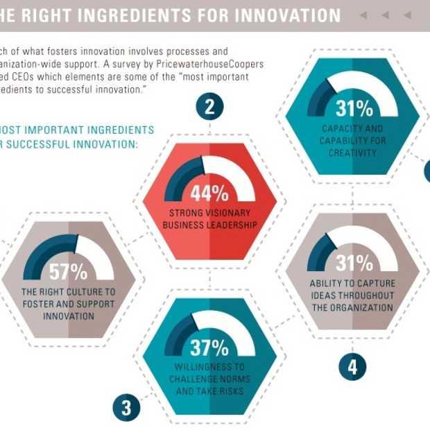 Innovatie bovenaan je prioriteitenlijst is een must