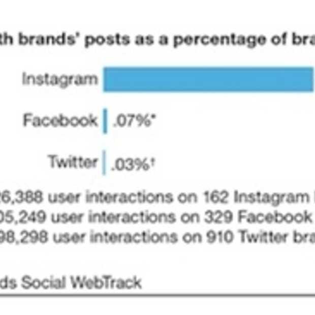 Instagram is het platform voor interactie met de consument