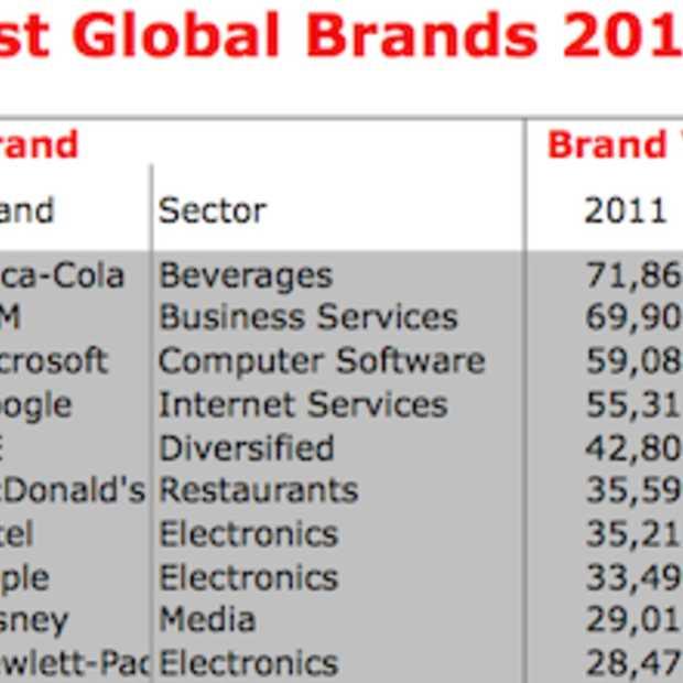 INTERBRAND publiceert ranglijst van '100 Best Global Brands 2011'