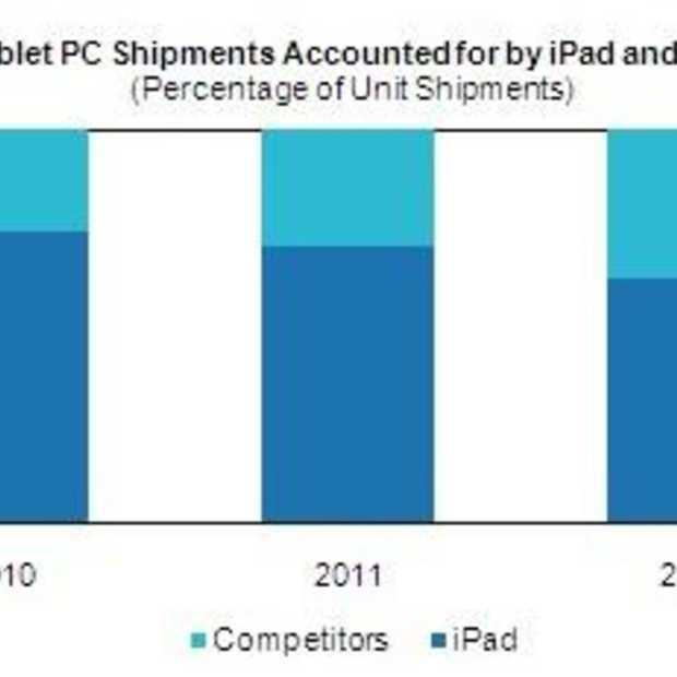 iPad zal zijn dominante positie nog wel even behouden