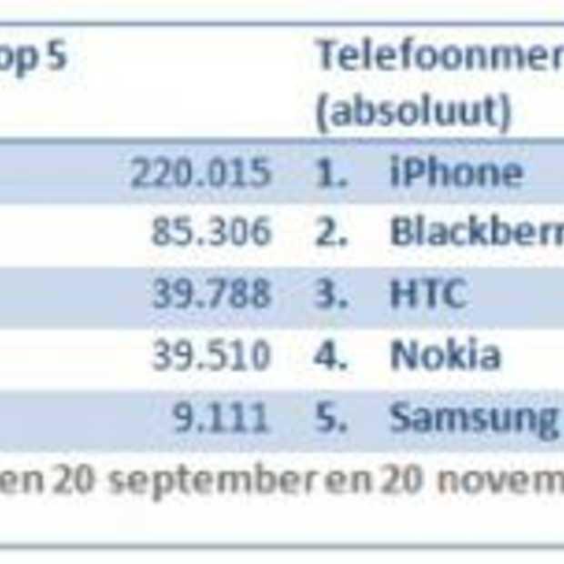 iPhone domineert online berichtgeving telefoonmerken