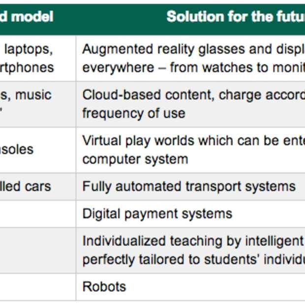 IT-beveiliging in 2030: alleen de mens is dan nog hetzelfde