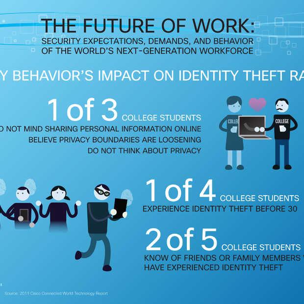 Jonge werknemers negeren IT-beleid en andere risico's als het gaat om internettoegang