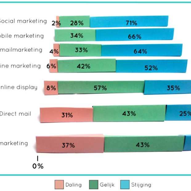 """Marketing in 2014: """"Nieuwe koers, investeren noodzakelijk en hogere budgetten"""""""