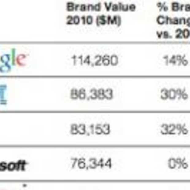 Merkwaarde Google is meer dan 114 miljard dollar
