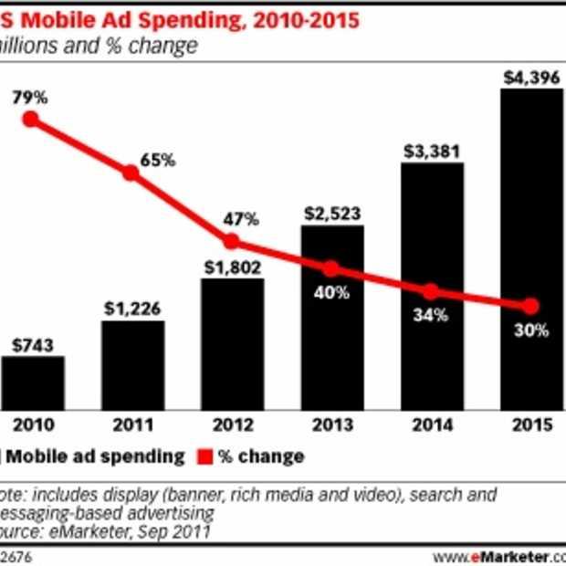Mobiel Adverteren wordt mainstream