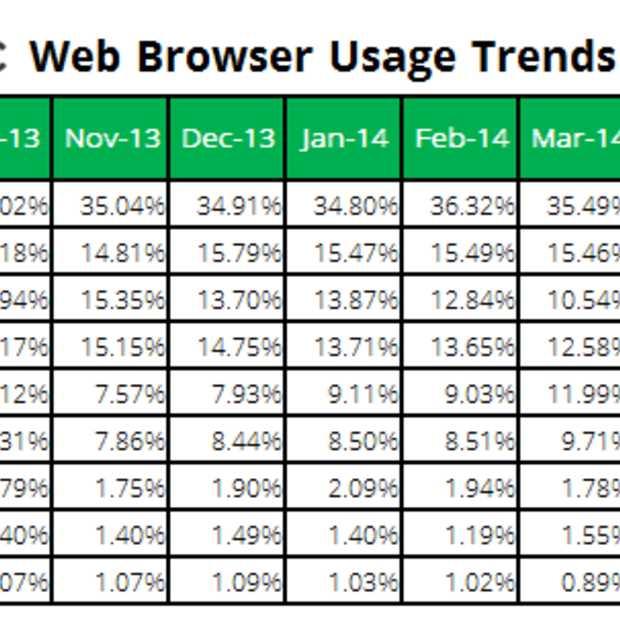 Mobiele browsers winnen marktaandeel