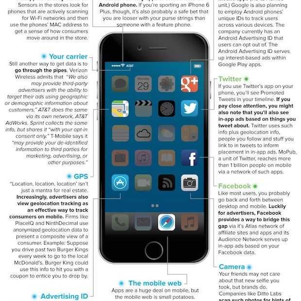 Infographic: zo houden adverteerders je in de gaten via je je telefoon