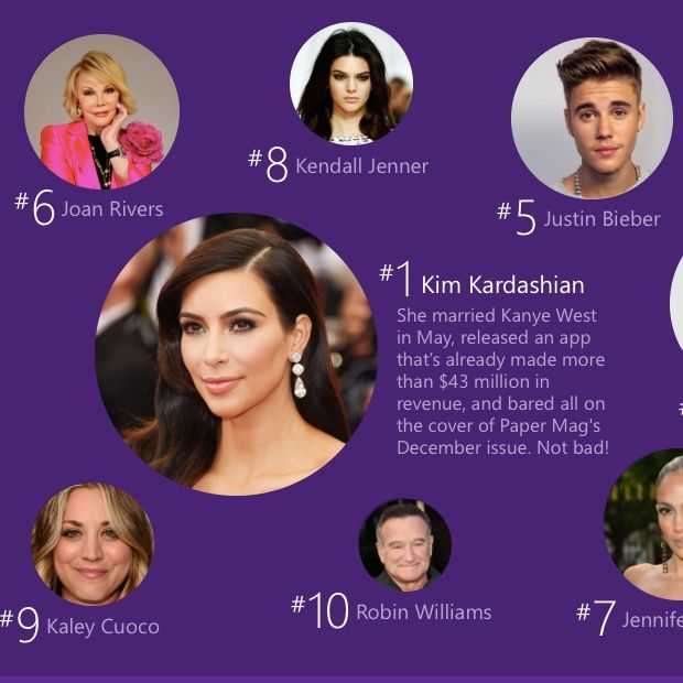 Most wanted online in 2014: Kim Kardashian