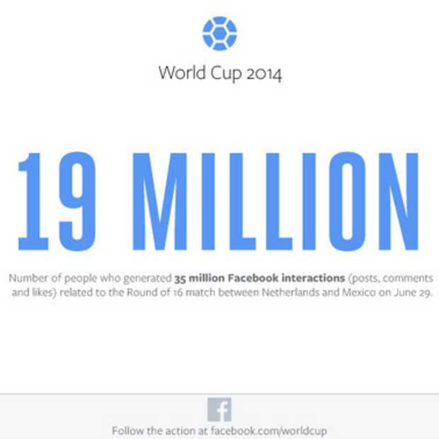 Nederland - Mexico: 19 miljoen gebruikers zorgen voor 35 miljoen gerelateerde Facebook-conversaties