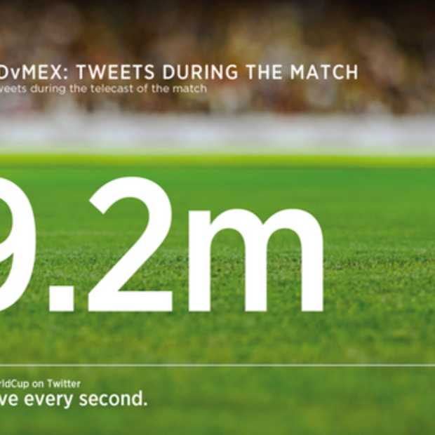 Nederland - Mexico goed voor 9,2 miljoen gerelateerde tweets