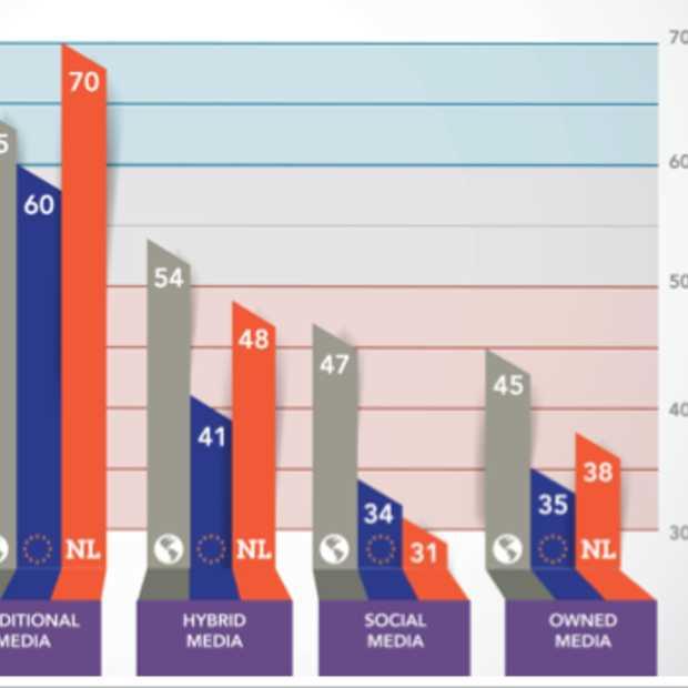 Nederlander minste vertrouwen in sociale media