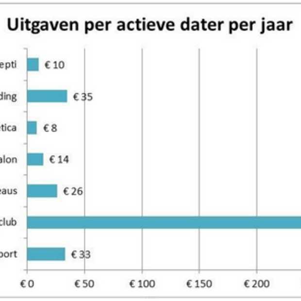 Nederlandse datingindustrie goed voor €422 miljoen per jaar