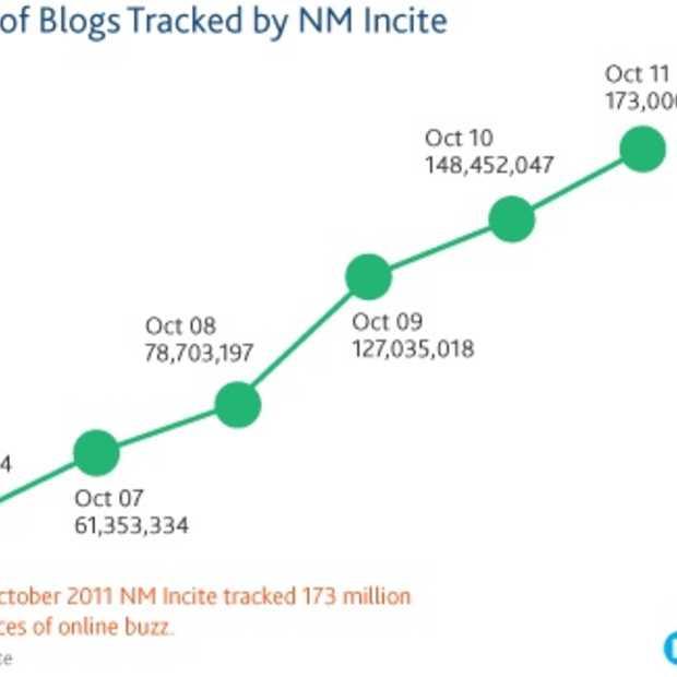 Nielsen: Veel nieuwe bloggers en bloglezers