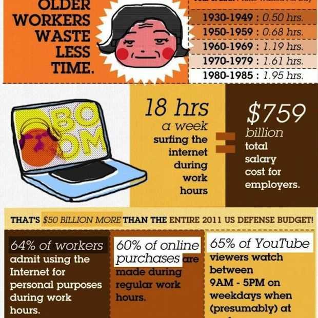 Infographic: productiviteit en social mediagebruik 'jonge' vs 'oude' werknemers