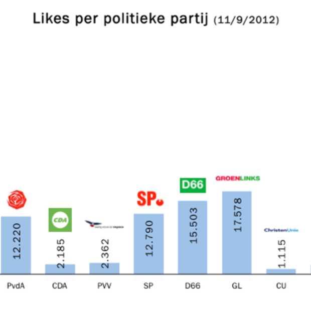 Onderzoek toont aan: VVD domineert op Facebook