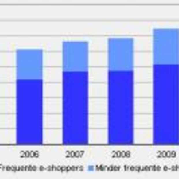 Online shoppen in Nederland verder gegroeid
