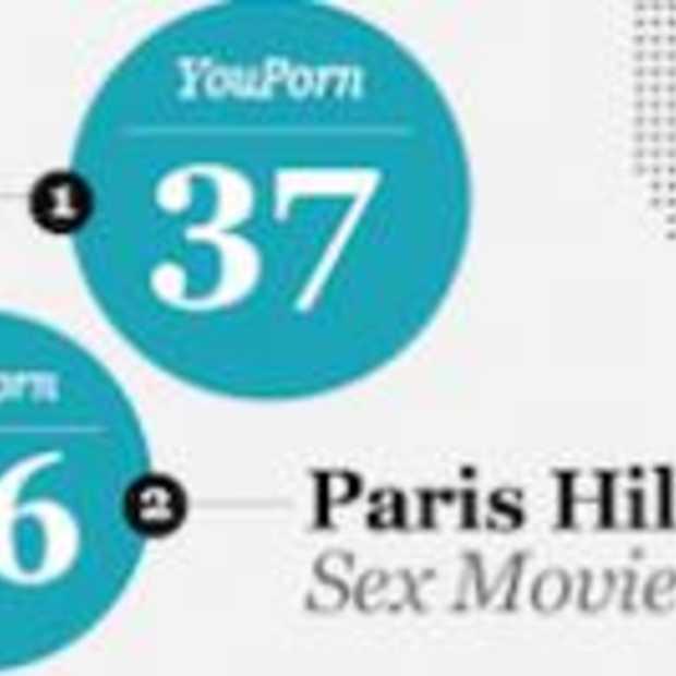Porn 2.0 User Generated video scoort hoog [Infographic]