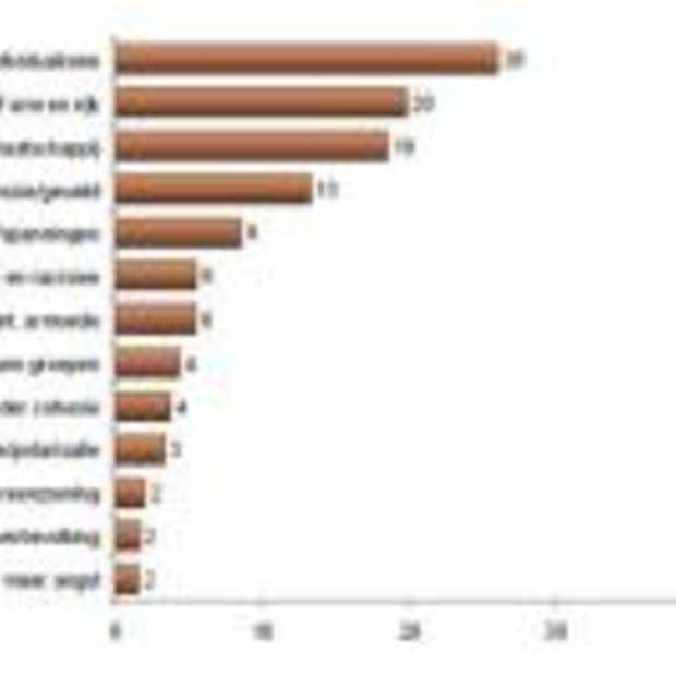 Resultaten Nationaal Vrijheidsonderzoek 2008 op 4en5mei.nl