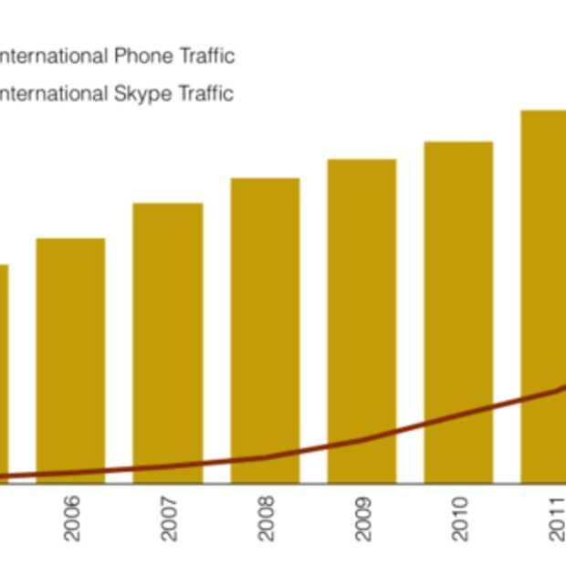 Skype verantwoordelijk voor 1/3 van het wereldwijde telefoonverkeer