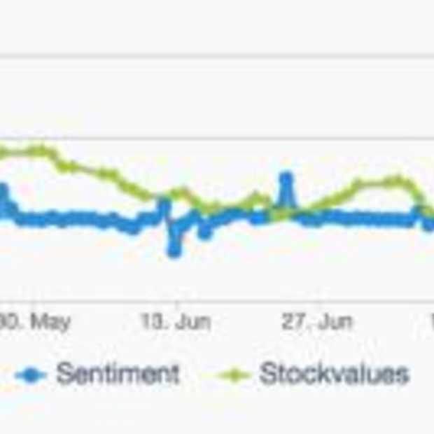 SNTMNT : AEX koersen voorspellen met social media