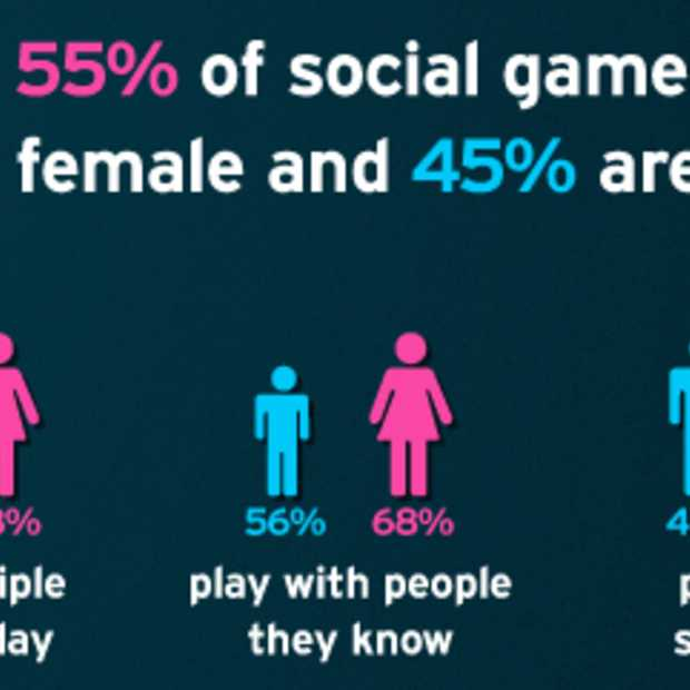 Social Gaming: the good, the bad & the ugly [Infographic]