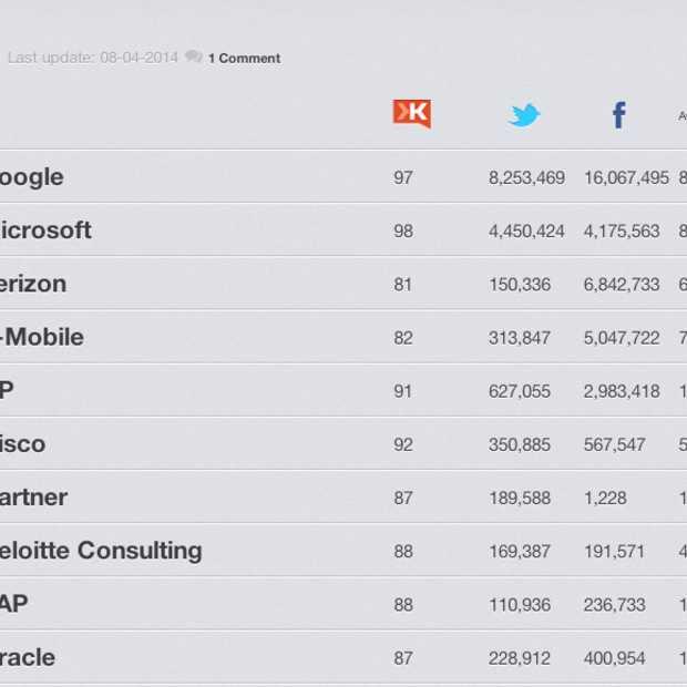 Social Media ICT Top 100: gebrek aan engagement bij veel ICT-bedrijven