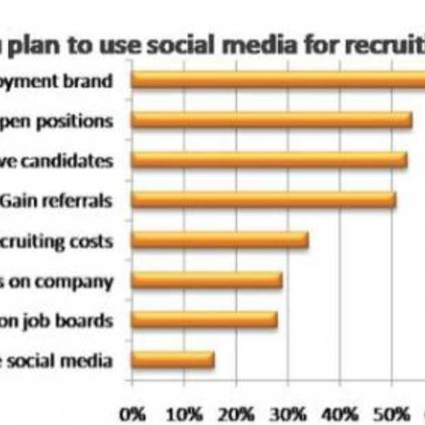 Social Media steeds vaker gebruikt voor recruitment