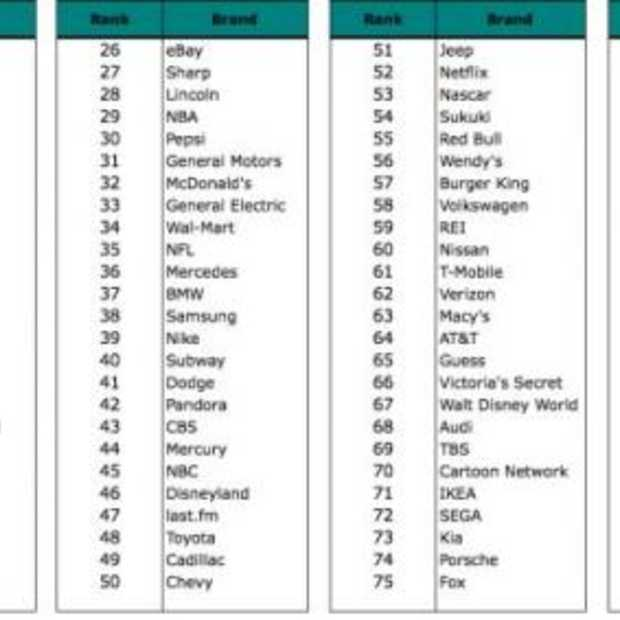 Top 100 Social Brands: iPhone op 1
