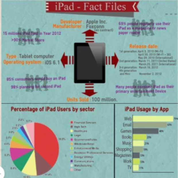 Trends bij het gebruik van de iPad [Infographic]