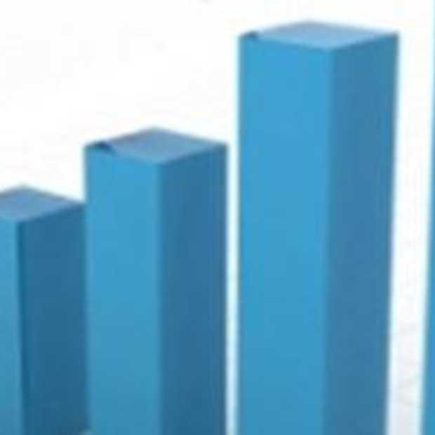 Twitter passeert de grens van 15 miljard tweets