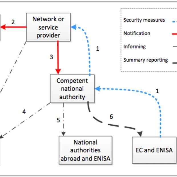 Veel incidenten rond cyberbeveiliging worden niet gerapporteerd of ontdekt