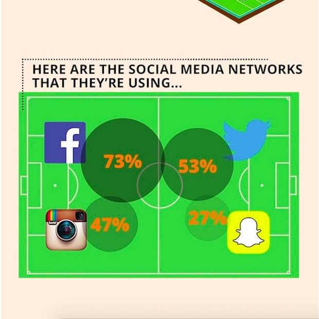 Zo ziet het WK Vrouwenvoetbal er op social media uit