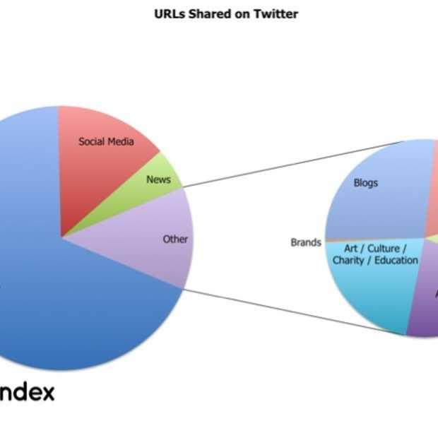 Welke URL's worden op Twitter gedeeld?